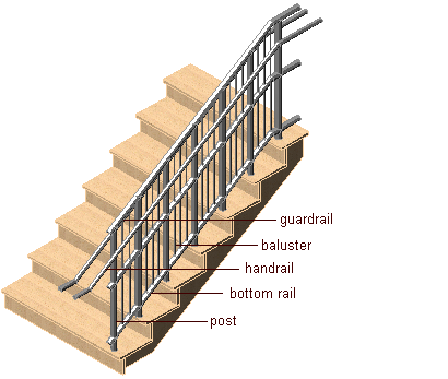Corbels Brackets Mantles besides Watch together with Civil Trials And Appeals also Shafts And Floor Openings in addition Guardrail Guidelines. on stair fall